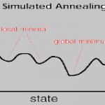 پاورپوینت Simulated Annealing