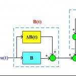 کنترل مقاوم سیستمهای خطی تحت نامعینیهای پارامتری با استفاده از  نامساویهای ماتریسی خطی (LMI)