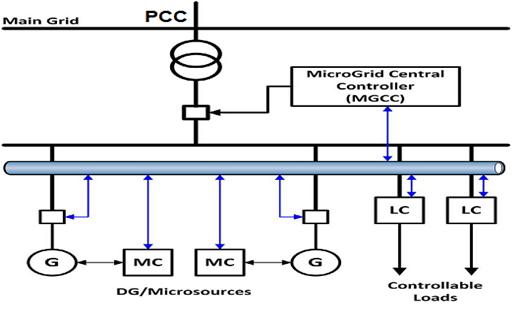 microgrid