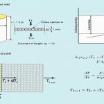 شبیه سازی سیستمهای هیدروژن پیل سوختی در ترنسیس (تولید، ذخیره و برداشت هیدروژن و انرژی)